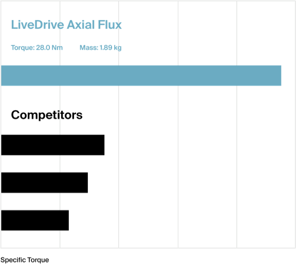 Graph comparison of LiveDrive Axial Flux vs Competitors